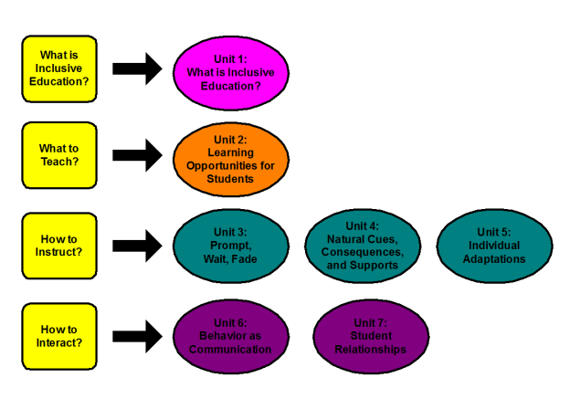 Overview of the four instructional parts of the curriculum and the seven individual units